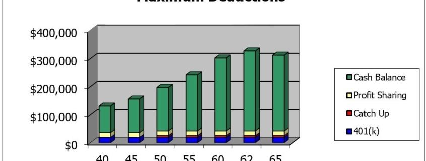 Cash Balance Pension Plan